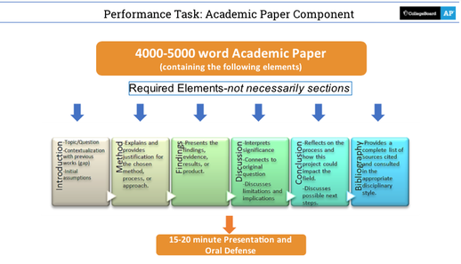 AP Research Performance Task - Paper