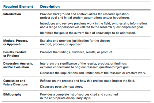 AP Research Six Required Elements