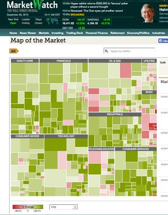 Stock Market Heat Maps  MR NELSONS BUSINESS STATISTICS